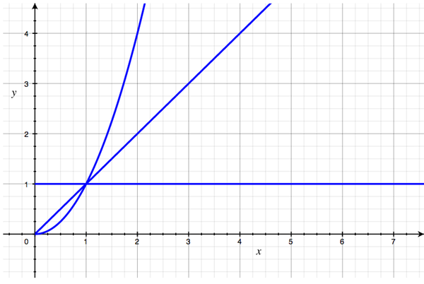 Rates of growth: a graph with three curves. The first is a straight line, up and to the right, representing O(N). The second is a flat line near the bottom, representing O(1). The third goes up and to the right, but curves more and more steeply upward as it goes, representing O(N squared).