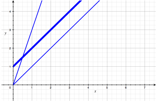 A graph showing the first two O(N) curves, plus a new one that sits above the first line and has the same angle.