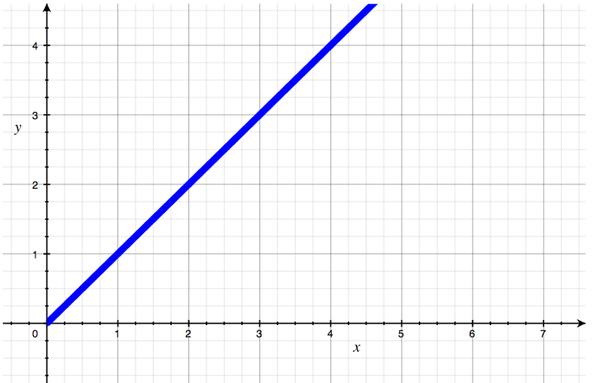 A graph showing a straight line, up and to the right, representing O(N).