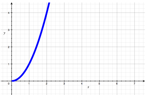A graph with a curve going up and to the right, but curving more and more steeply upward as it goes, representing O(N squared).
