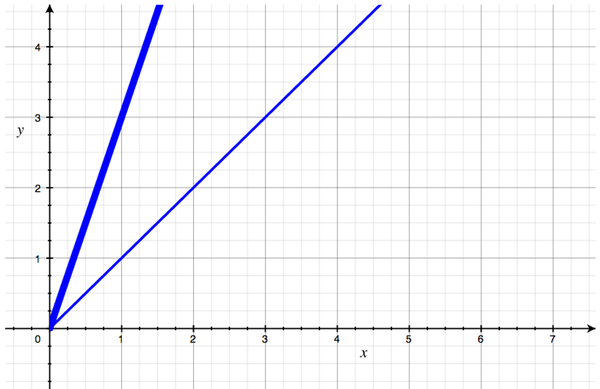 A graph showing the first O(N) curve, plus a new one that's also straight up and to the right, but which climbs more steeply.