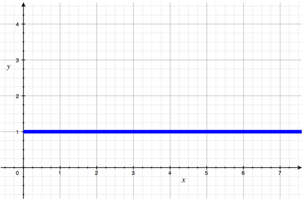 A graph showing a flat line near the bottom, representing O(N).