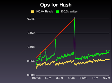 Ruby hash with linearly-growing spikes