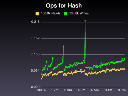 Similar graph for Ruby's native Hash class