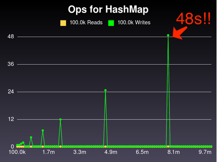 Graph for our hash, zoomed out so you can see how high the spikes are. The are very, very high.